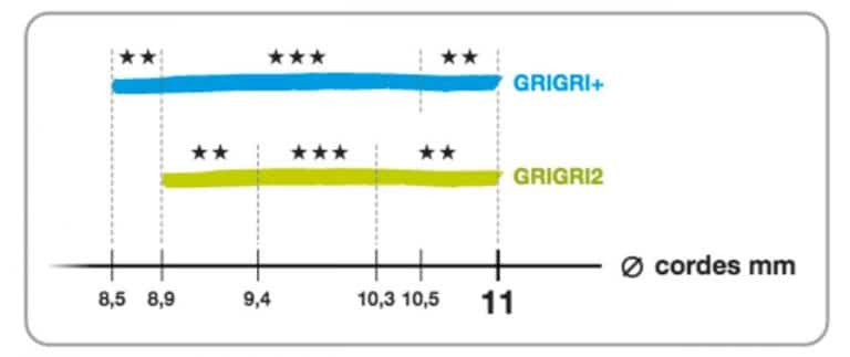 range grigri
